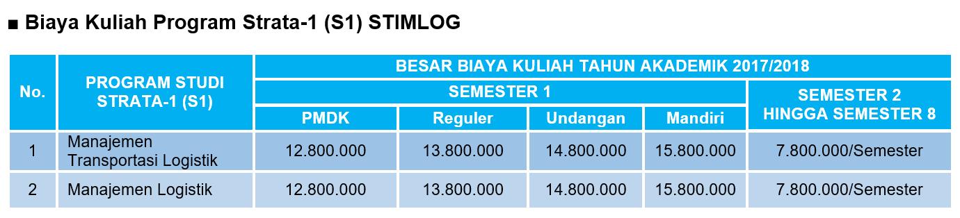 biaya-kuliah-program-s1-stimlog